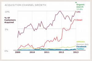 SEO Optimering sælger mere end nogen anden kilde online - Brug søgemaskineoptimering
